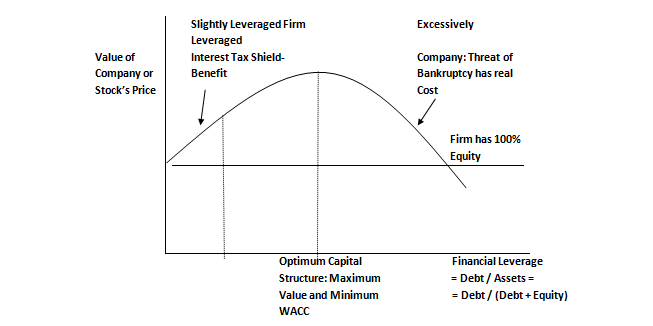 explanations of capital structure vagueness Capital structure can be a mixture of a firm's long-term debt, short-term debt, common equity and preferred equity a company's proportion of short- and long-term debt is considered when analyzing.