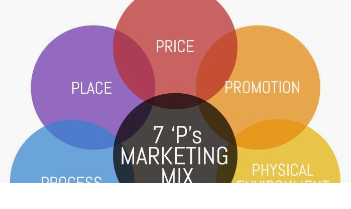 4P marketing mix model  price product promotion place