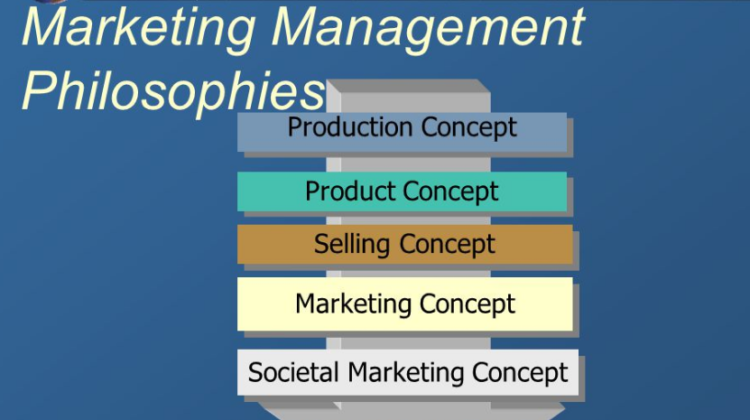 Explain the Marketing Management Philosophies in Detail