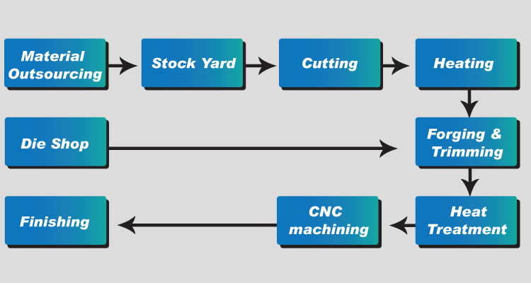 Explain the Product Manufacturing Process in Detail