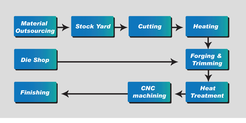process manufacturing tecnology essay Manufacturing system analysis lean production information technology essay today, manufacturing companies and plants must operate efficiently and effectively to remain competitive in both cost and time, in the global economy.