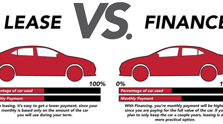 Types of Lease Financing / Finance Lease vs Operating Lease