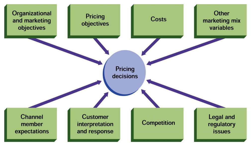 pricing decision Pricing decision is affected by various internal and external factors generally external factors include demand, competition & government control.