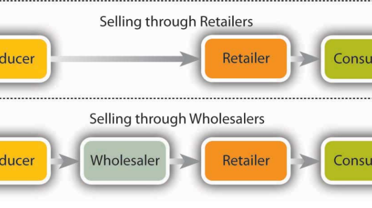 Marketing Intermediaries and Distribution Channels