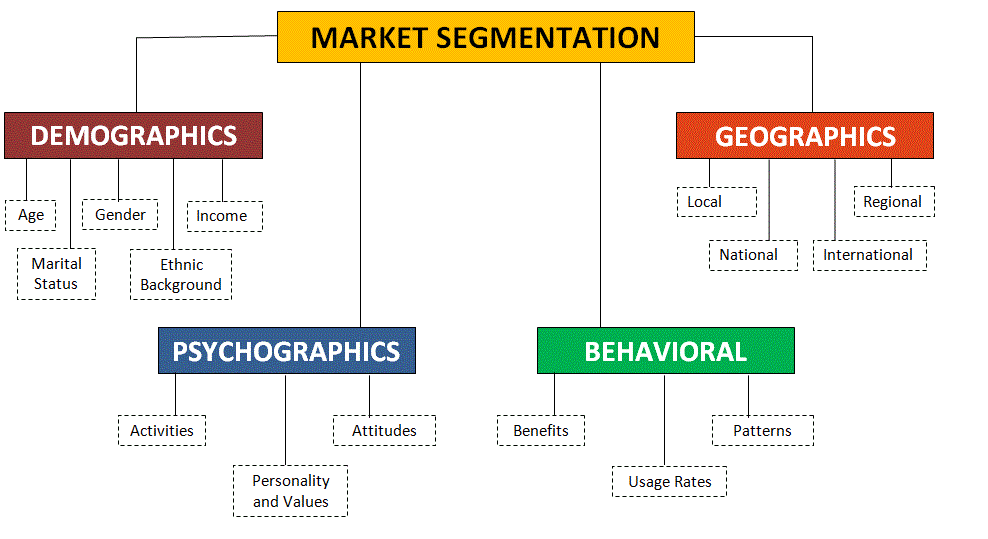A Step-by-step Guide to Segmenting a Market