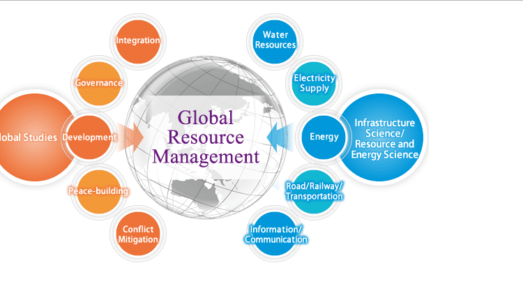 Global Human Resource Management – Barriers & Challenges