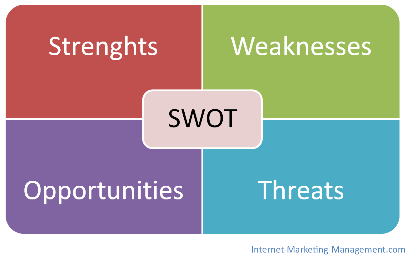 SWOT Analysis – How to do SWOT Analysis? | Business Study Notes: businessstudynotes.com/marketing/what-is-swot-analysis-and-how-to...