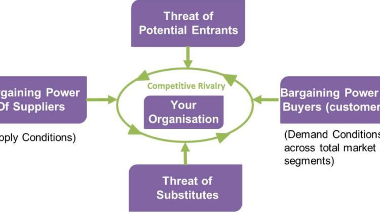 Porter Five Forces Model for Strategy Formulation and Implementation