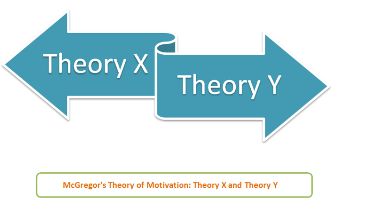 Douglas McGregors Theory X and Theory Y