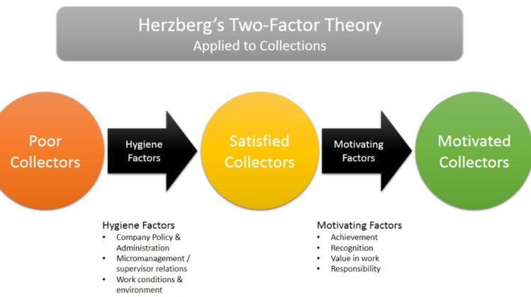 Motivation Hygiene Theory and ERG Theory