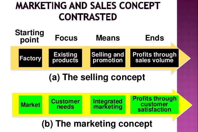 Product and Product Core concepts and the Types of Products?