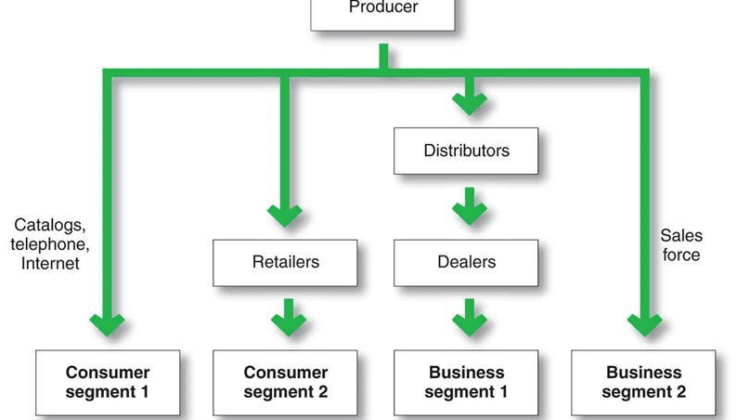 Explain the types of Distribution Channels in Detail