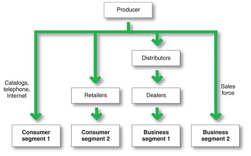 Distribution Channels Definition | Types of Distribution Channels