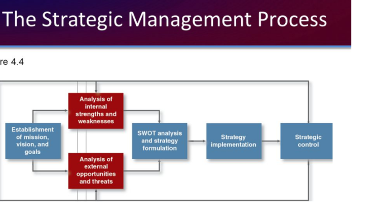 applied strategic management a strategic analysis Swot analysis (or swot matrix) is a strategic swot analysis may also be used in pre-crisis planning and preventive crisis management swot analysis may.