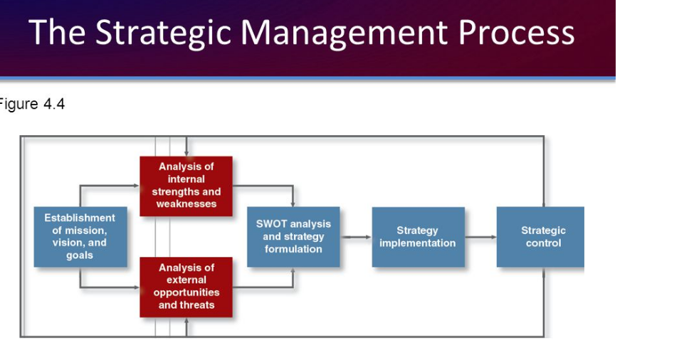 strategic management what is strategy and Strategic management process means defining the organizations strategy strategic management process consists of four components - environmental scanning, strategic formulation, strategy.