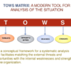 TOWS Matrix Definition | Analysis and Strategies