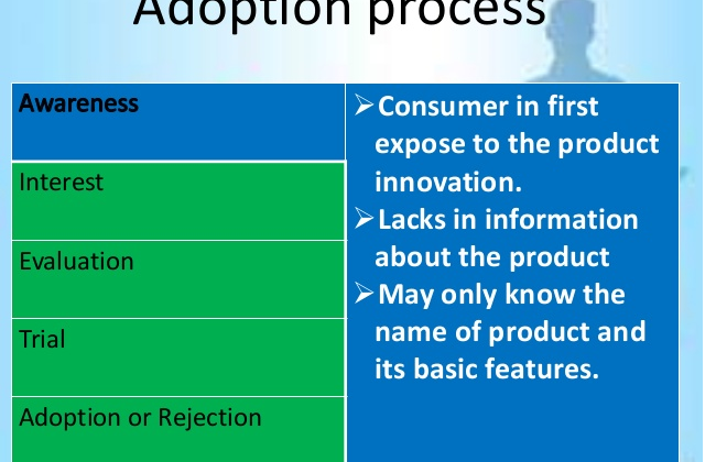 Consumer Adoption Process – Stages and Factors