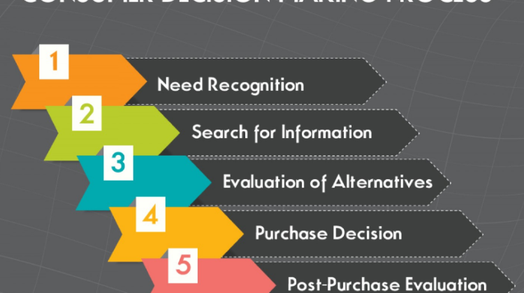 Stages of Consumer Decision Making Process