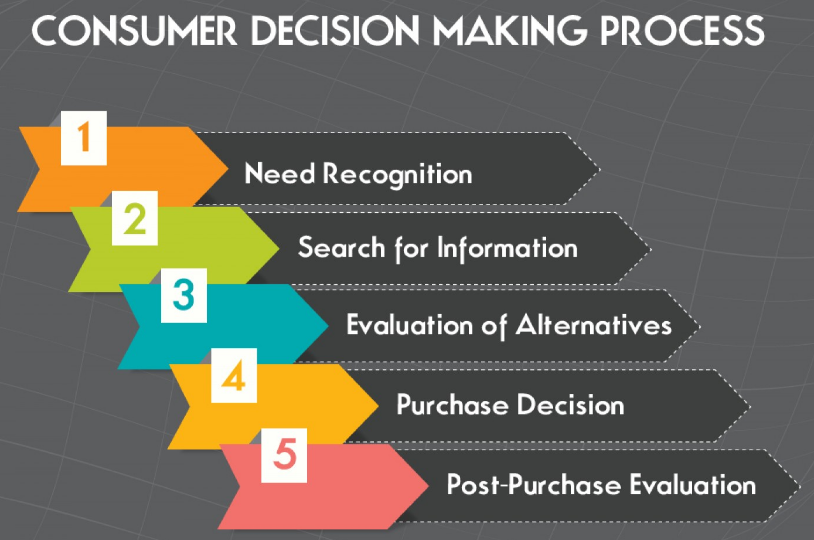 consumer behaviour five consumer decision making processes The marketers have simplified the process of decision making in five stages let's  just talk about the end consumer and consumer behavior.