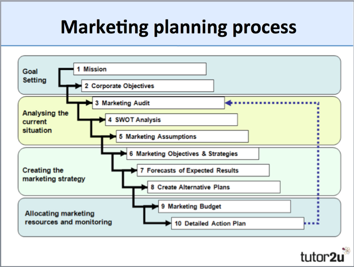 Explain the Steps of Marketing Planning Process