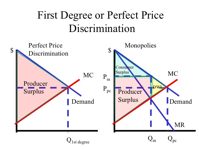 Perfect Price Discrimination and Conditions to Apply