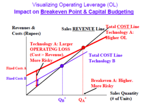 Operating Leverage Calculation