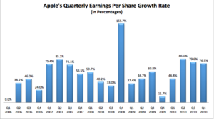 Earnings Per Share Analysis with Example