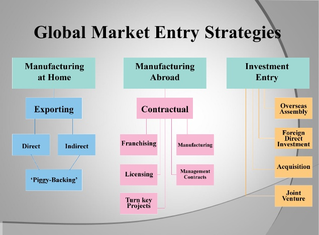 strategies to entry china manufacturing market essay International market entry strategies redbull essay marketing strategy prepared for: prof cadim: the china and india real estate market entry decisions i introduction cadim is a real estate division of caisse de depot et placement du quebec (caisse), canada's largest pension fund.