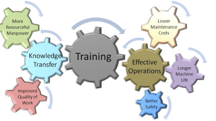 Benefits of Training and Development in the Workplace