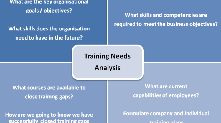 Steps to Training Needs Analysis Process
