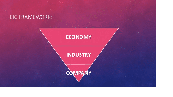 Economic Industry Company Analysis | EIC Analysis of a Company
