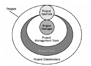 Characteristics of Project