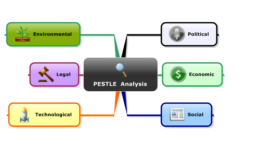 pest analysis unilever Description pest analysis on unilever - december 2nd, 2010 unilever is an anglo-dutch multinational corporation that owns many of the world's consumer product brands in foods, beverages.