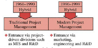 Project Management Methodologies