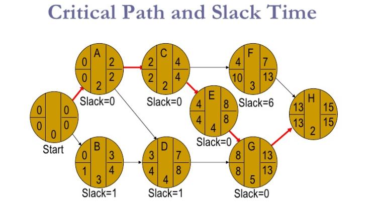Slack Time Formula / Slack Time in Project Management
