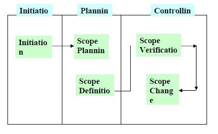 project scope management process