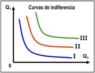 Total & Marginal Utility