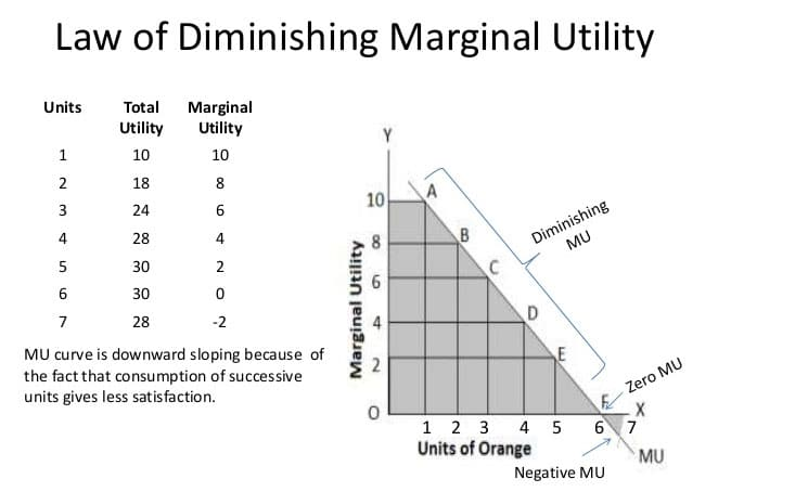 the law of diminishing returns in economics In economics, it's known as the law of diminishing returns, the shrinking benefit you get when you pour ever-increasing resources toward achieving a singular goal the doe showed a good.