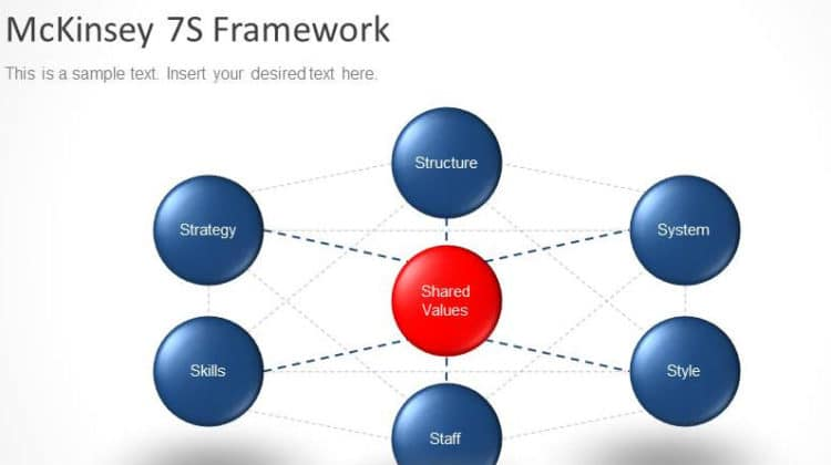 McKinsey 7s Model and How to Use it