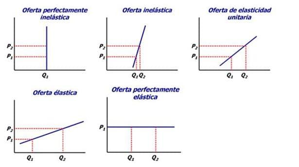 Elastic Demand Definition Formula Curve Examples