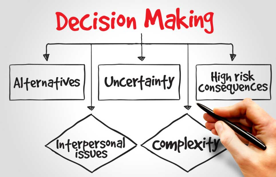 business desicion making Organizational culture and leadership style together determine the process of decision making in any companysome may use a consensus-based approach, while others depend on a manager or management group to make all major decisions for the company.