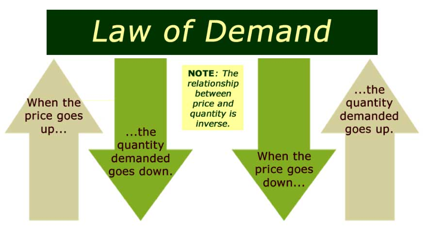 What Is Law Of Demand Factors Amp Shifts In Demand Curve