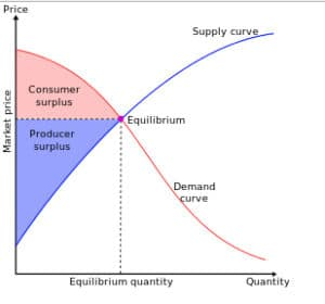 Producer Surplus and Consumer Surplus