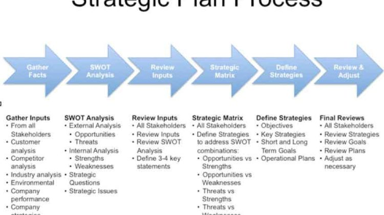 How to Develop a Strategic Plan? | Structure and Process