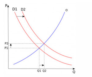 Supply and Demand Law