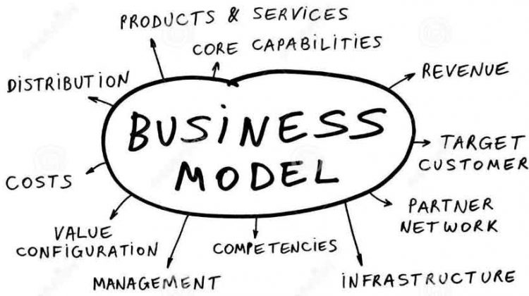 Business Model Innovation | Examples & Measurement of Business Model