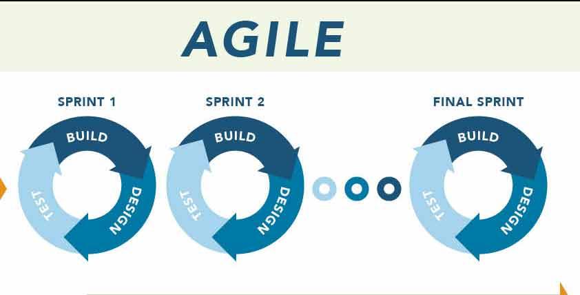 La metodologia Agile si fonda sull'idea di SPRINT (iterazioni) che vengono ripetuti nel tempo e che portano in maniera incrementale alla conclusione del progetto.