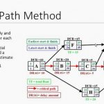 What is the Critical Path Method? Principles & Process of CPM