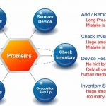 Problems Management | How to Manage Problems related to your Project
