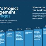 7 – Major Challenges for Project Managers | Project Management Challenges